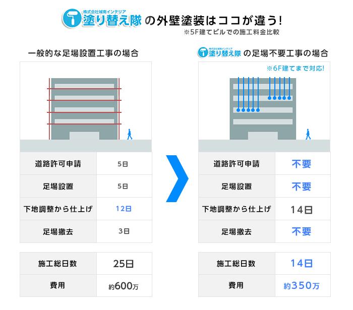 一般的な塗装工事と足場不要の塗り替え隊の外壁塗装の料金比較